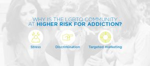 These LGBTQ communities are most likely to consuming XANAX